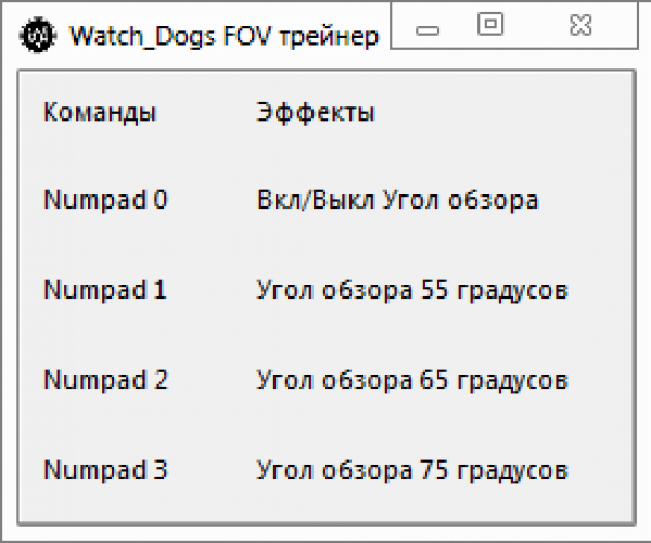 Читы на Watch Dogs на PC