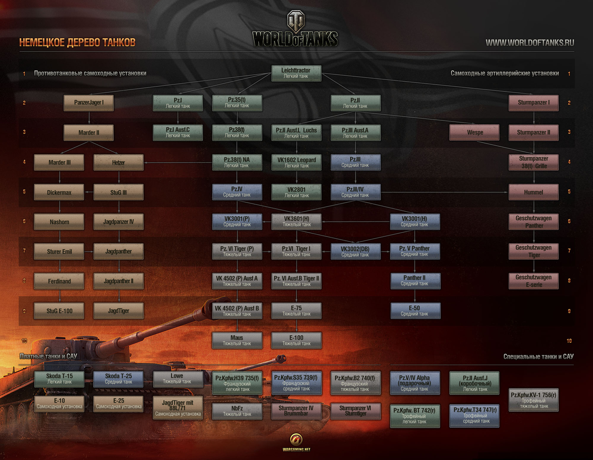 world of tanks tech tree xp calculator