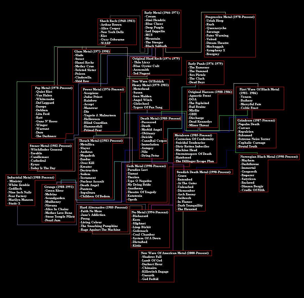 an overview of the history of symphonic metal its elements sub genres and differences influence and  What do you think are the differences between black metal features are altered to signify different sub-genres and even homogeneity as elements of its.