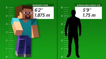 Стал известен рост главного героя Minecraft - оказывается, он значительно выше среднего мужчины