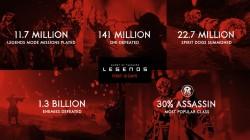 Немного занимательной статистики из Ghost of Tsushima: Legends