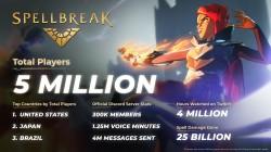 Spellbreak преодолела отметку в 5 миллионов игроков