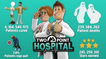 В виртуальной больнице Two Point Hospital за два года вылечили более 4 миллиардов пациентов