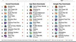 Among Us стала самой скачиваемой мобильной игрой в декабре 2020 года