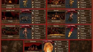 Heroes of Might and Magic 3: The Restoration of Erathia: Чит-Мод/Cheat-Mode (Ресурсы для Эры)