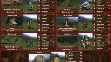 "Heroes of Might and Magic 3: The Restoration of Erathia ""Альтернативный Оплот для мода МОР"""