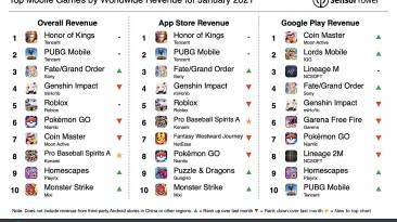 Honor of Kings стала самой прибыльной мобильной игрой в январе 2021 года