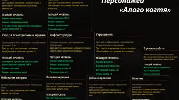 "State of Decay 2: Таблица черт характера ""Алый Коготь"" для редактора сохранений"