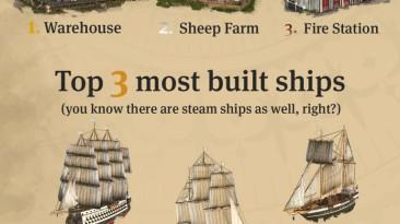 Anno 1800 теперь насчитывает более миллиона игроков и является самой продаваемой игрой в серии на сегодняшний день