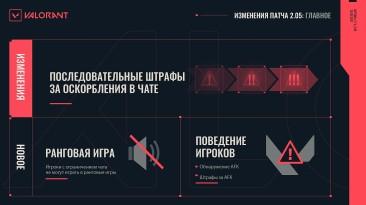 Riot Games представила изменения патча 2.05 для Valorant - усиленные штрафы за АФК и оскорбления в чате