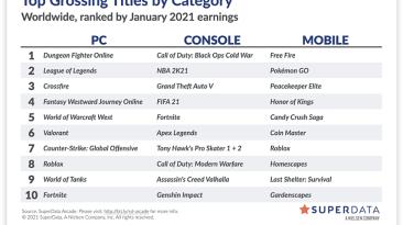 Call of Duty: Black Ops Cold War стала лидером по прибыли на консолях в январе 2021 года