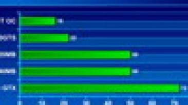 Тест железа на BioShock DirectX 9 / DirectX 10