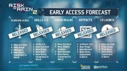Большое обновление и платные DLC - авторы Risk of Rain 2 рассказали о будущем игры