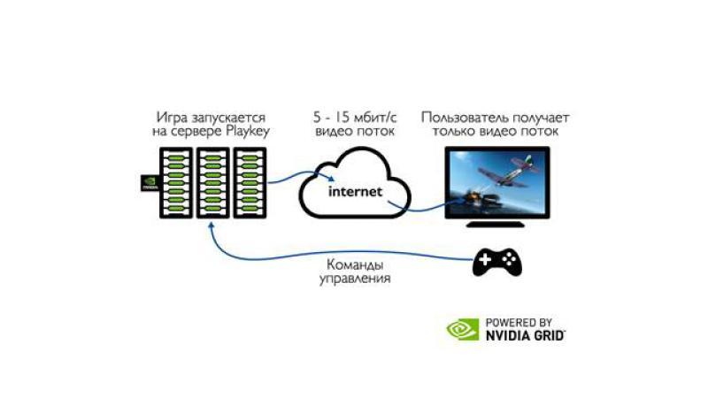 Playkey запускает первый в России облачный игровой сервис