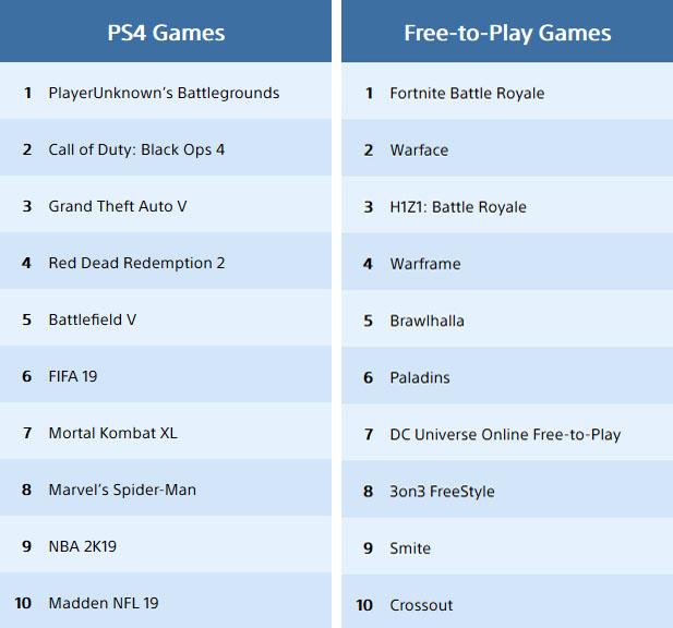 Sony назвала самые загружаемые игры декабря на PlayStation