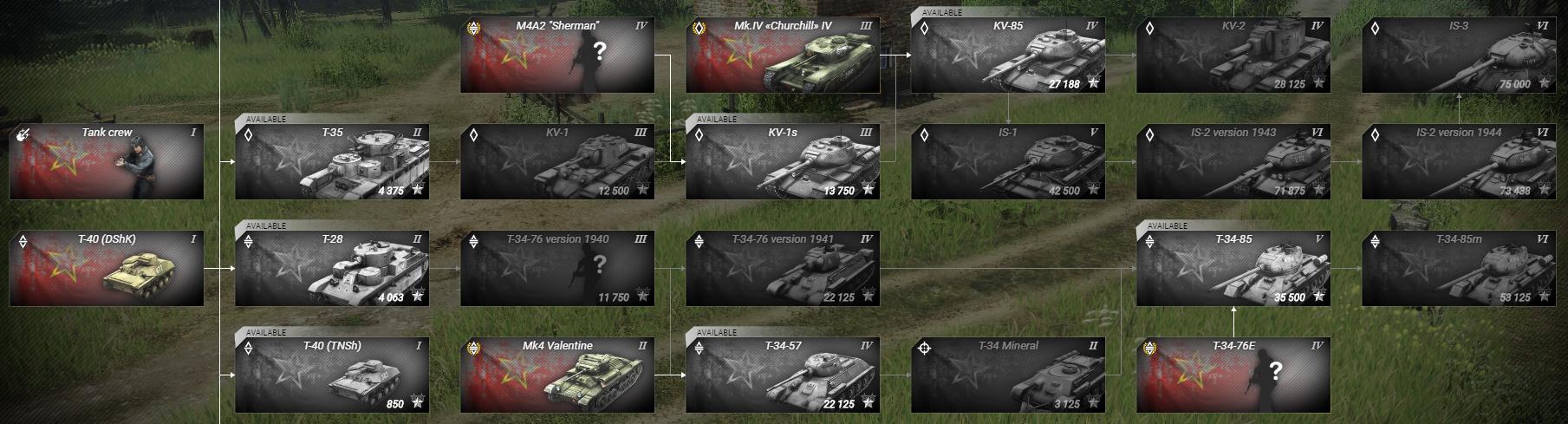 Ветка развития - Soldiers: Arena