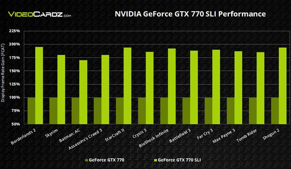 NVIDIA-GeForce-GTX-770-SLI-Performance.jpg - -