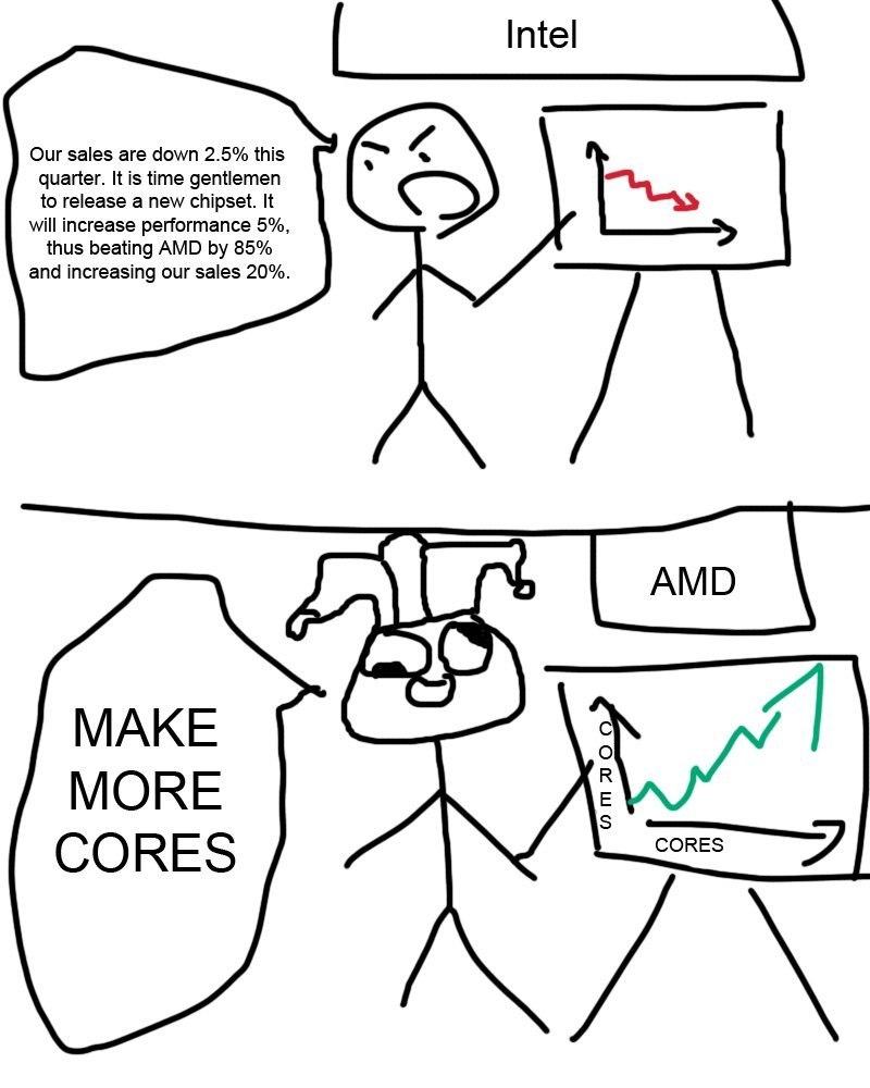 Конкуренция на рынке процессоров - -