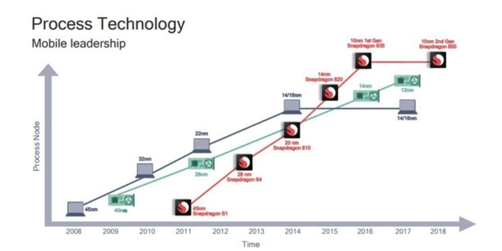 Анонс Qualcomm Snapdragon 850— самый мощнейший вмире процессор для мобильных устройств