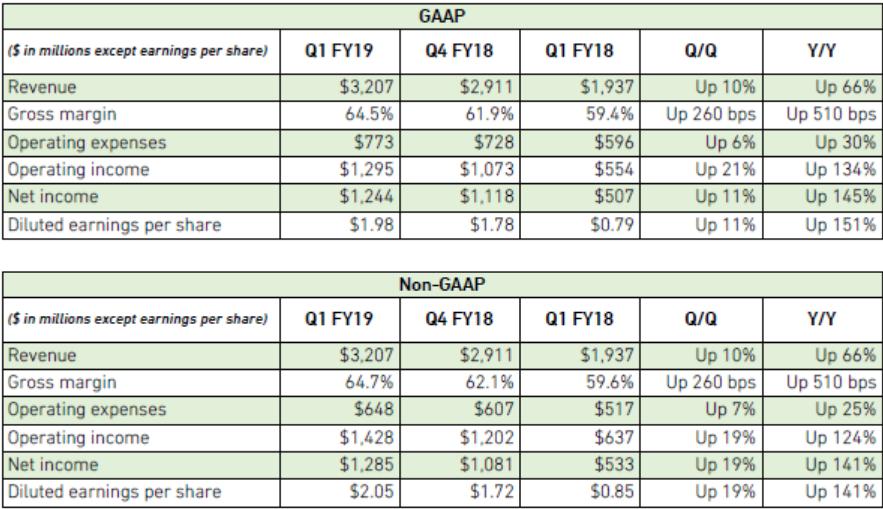 Заработок Nvidia загод вырос на66%, чистая прибыль— на145%