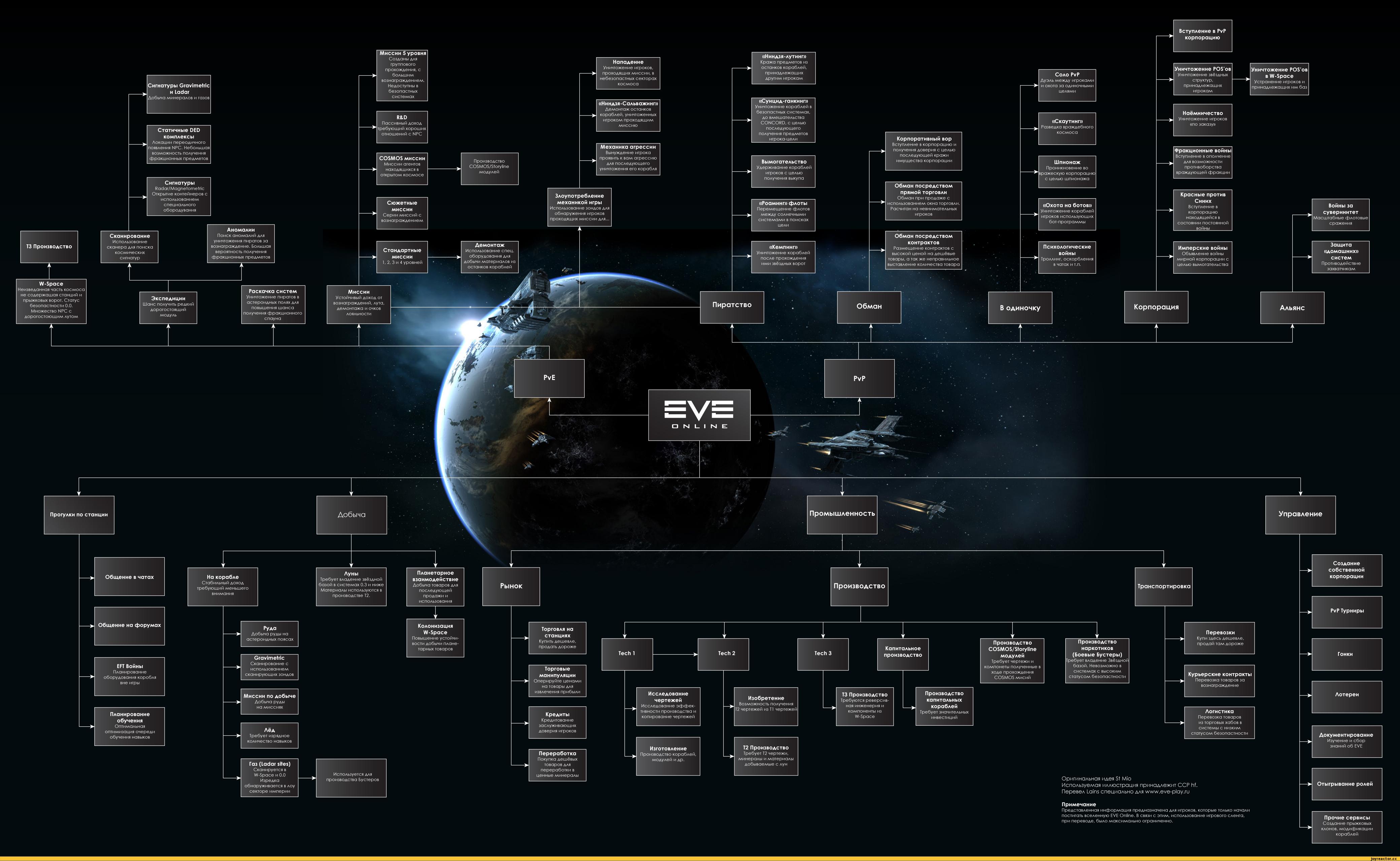 Eve online статус безопасности игрока