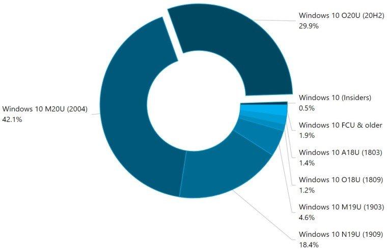 Самая свежая версия Windows 10 захватила почти треть PC в мире