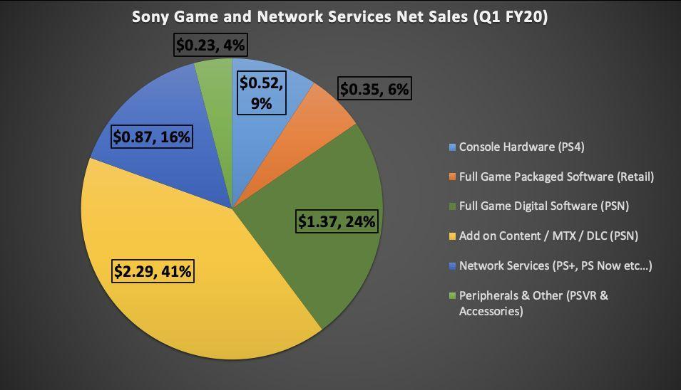 Хвала микротранзакциям! - изучаем рекордные доходы PlayStation