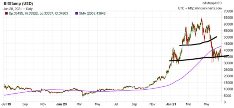 """""""Это будет очень жёсткое падение Bitcoin"""", - эксперт ожидает снижение курса ниже 10 000 долларов"""