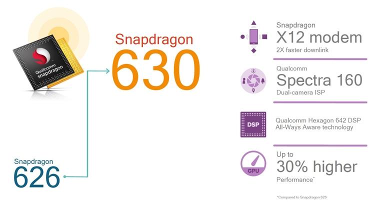 Компания Qualcomm представила мобильные платформы Snapdragon 660 и630
