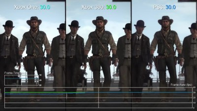 Red Dead Redemption PS3 vs Xbox One/360 Частота кадров (DigitalFoundry)