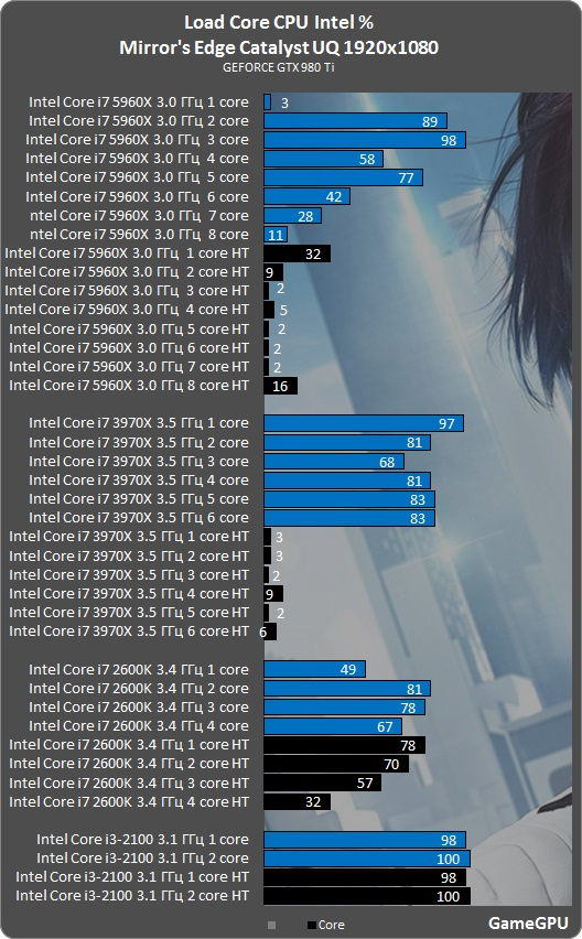 MirrorsEdgeCatalyst intel
