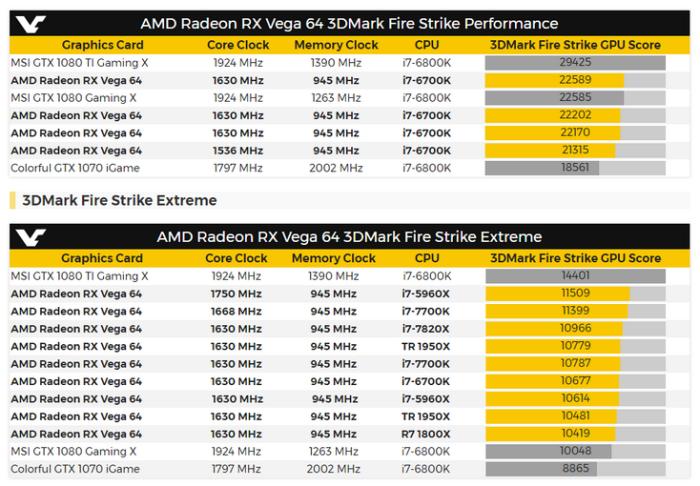 Radeon RX Vega 64 в 3DMark играет на уровне GTX 1080
