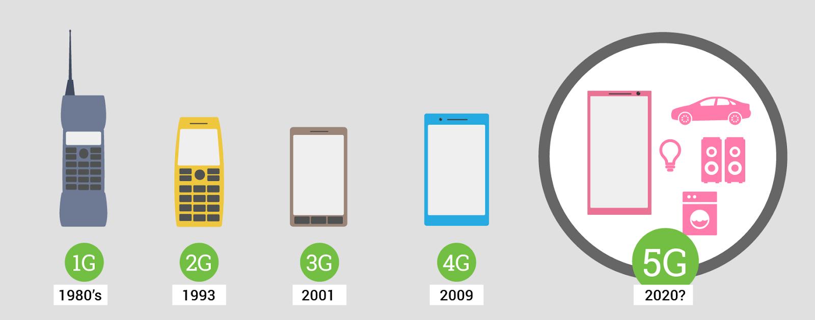 Мобильный доступ в сеть интернет