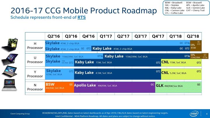 Intel собирается произвести 18-ядерный процессор