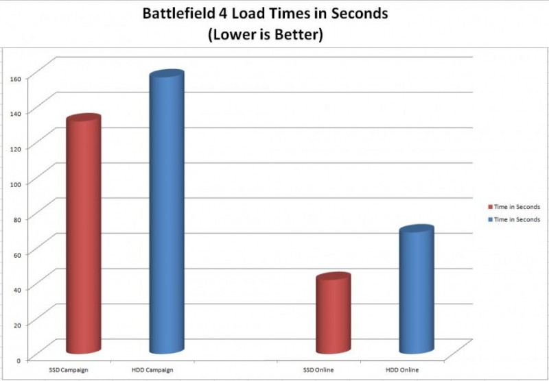 BF 4 Load Time Chart