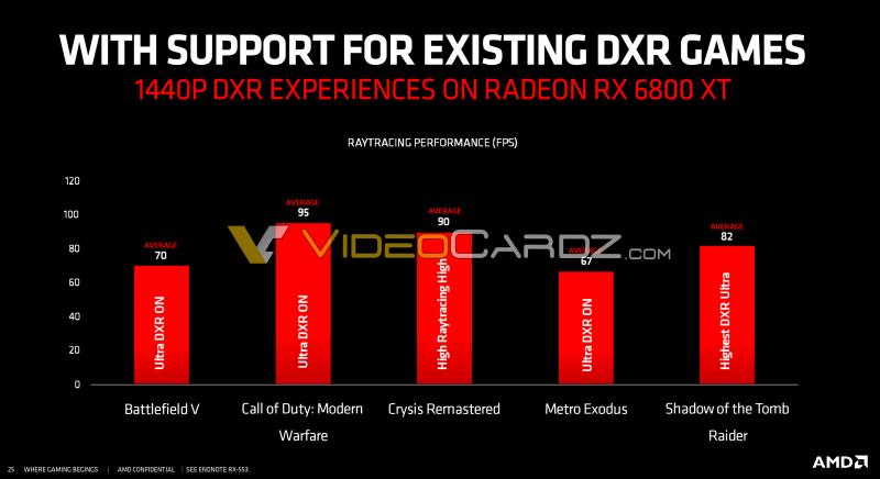Трассировка лучей на Radeon RX 6000 оказывается более интересной, чем считалось. Некоторые старые игры её поддерживают