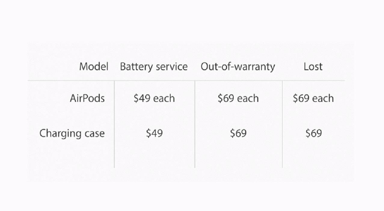 Apple начала торговать беспроводные наушники AirPods