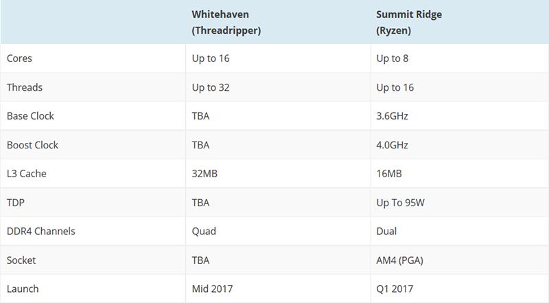 16 ядер для десктопа— AMD подтвердила проект Threadripper