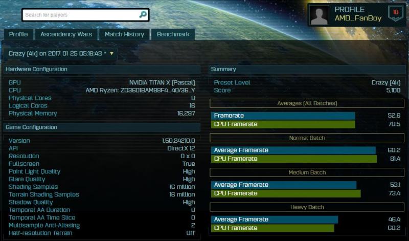 Тестирование процессора AMD Ryzen в игре Ashes Of The Singularity