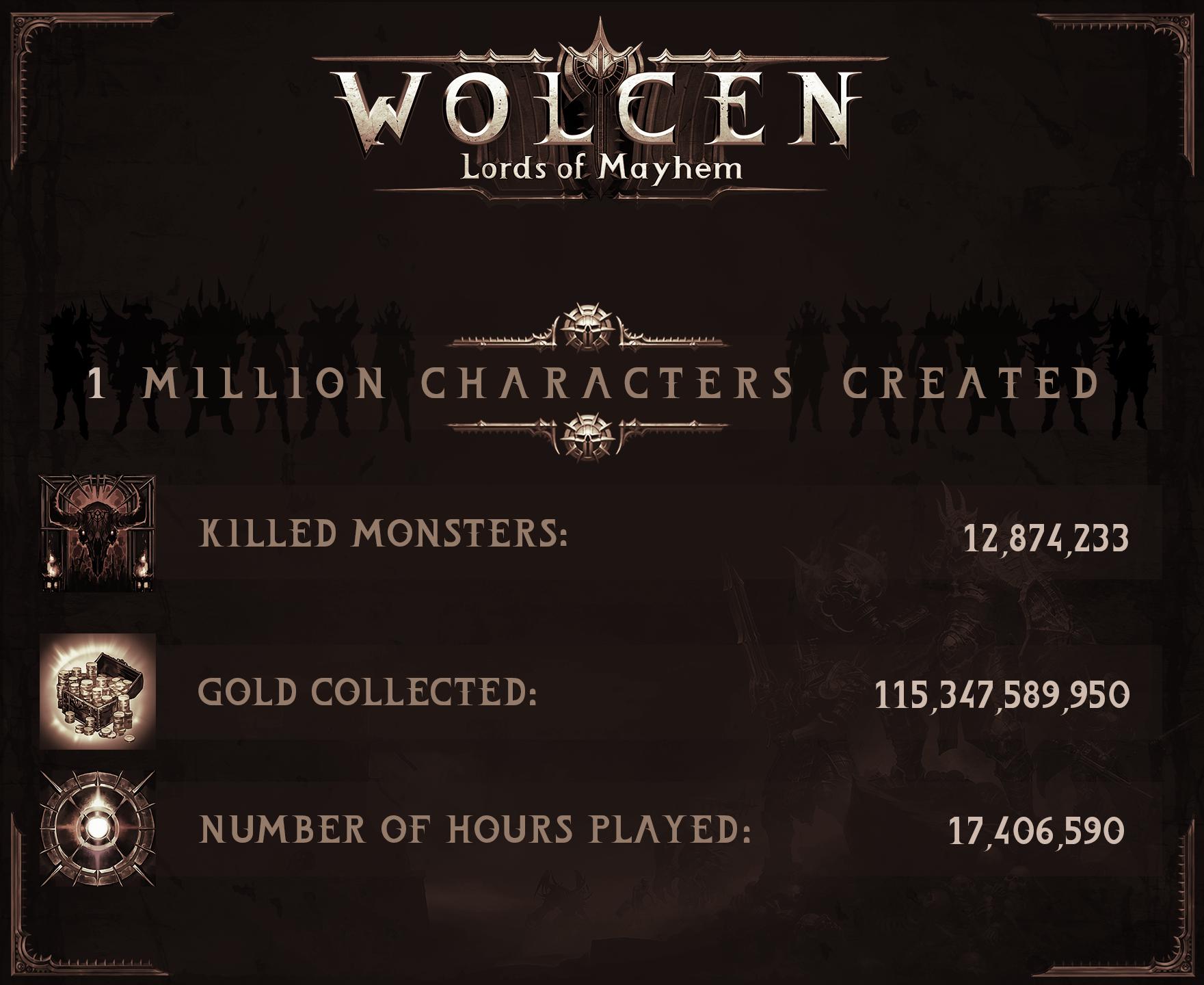 Wolcen: Lords of Mayhem разошлась тиражом в более 1 млн. копий