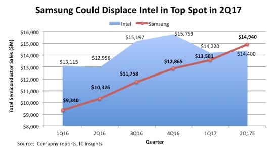 Самсунг может опередить Intel истать крупнейшим вмире производителем микросхем