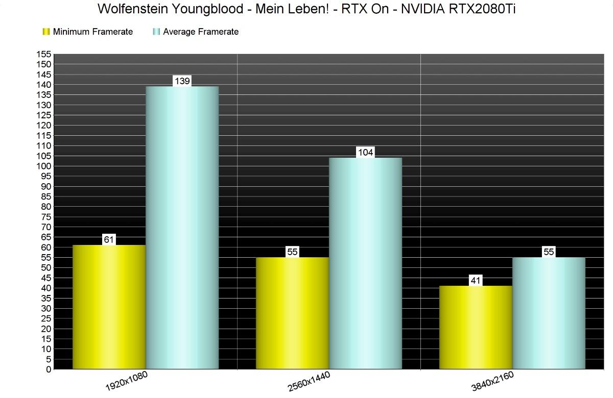 DSOGaming протестировали технологии DLSS и RTX в Wolfenstein: Youngblood