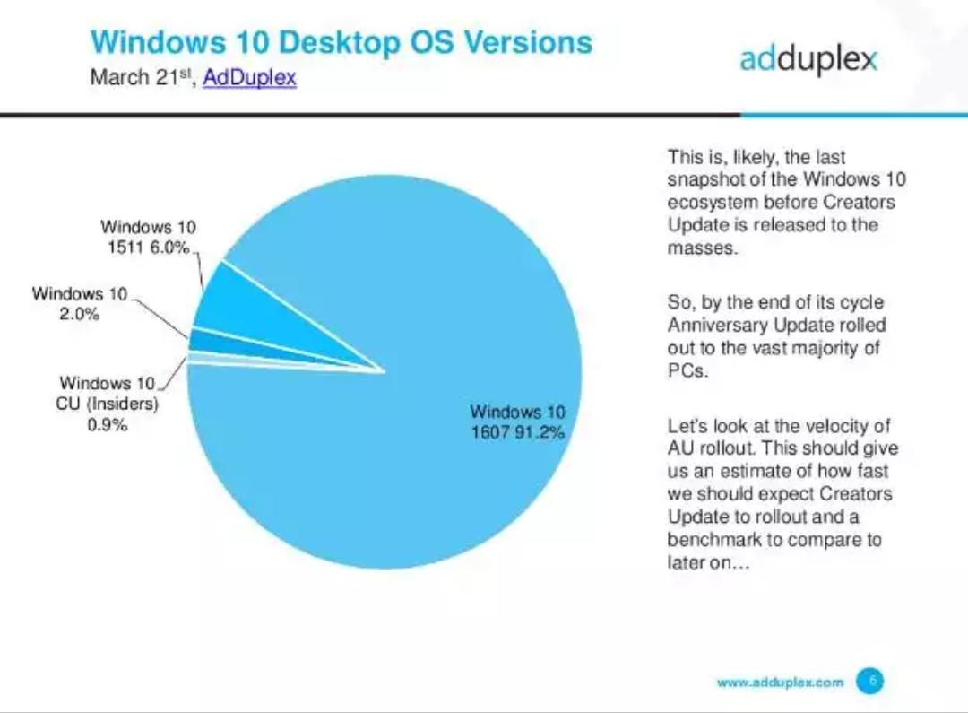 Windows 10 сумеет качать обновления при лимитированном интернете