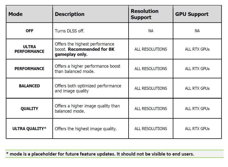 В NVIDIA DLSS скоро может появиться новый режим Ultra Quality