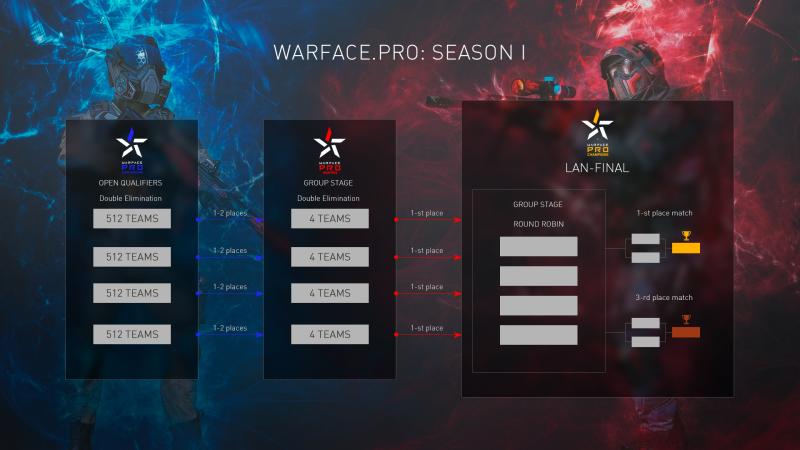 Как видно из таблицы, в каждом первом этапе состязания примут участия по 512 команд.