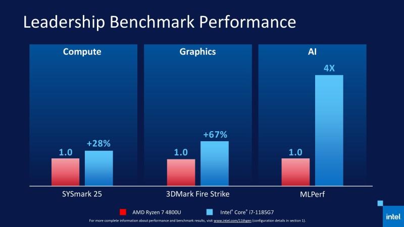 Представлены мобильные процессоры Intel Tiger Lake - новая надежда компании в борьбе с AMD