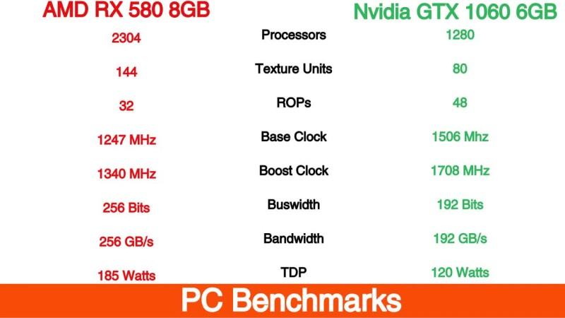 Сравнение AMD RX 580 8GB с Nvidia GTX 1060 6GB в 25 играх в 2019