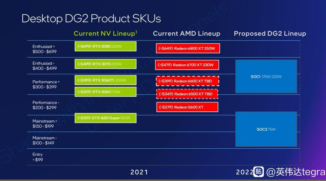 Графический процессор Intel DG2 Arc Alchemist сможет конкурировать с GeForce RTX 3070 и Radeon RX 6700XT