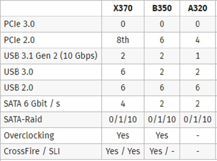Процессоры AMD, «убивающие» аналоги отIntel, поступят в реализацию 2марта