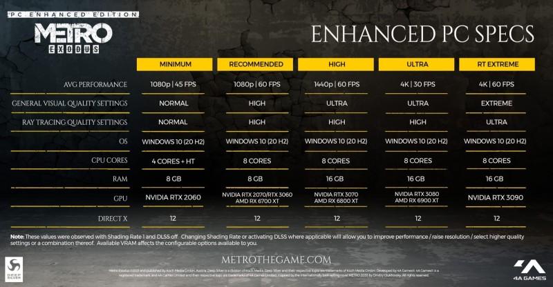 Улучшенная версия Metro Exodus выйдет 6 мая на PC бесплатно для всех владельцев оригинальной версии